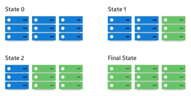 intro-to-deployment-strategies-blue-green-canary-and-more